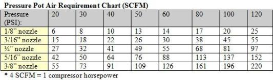 Air Compressor Chart for Pressure Pot sandblaster.